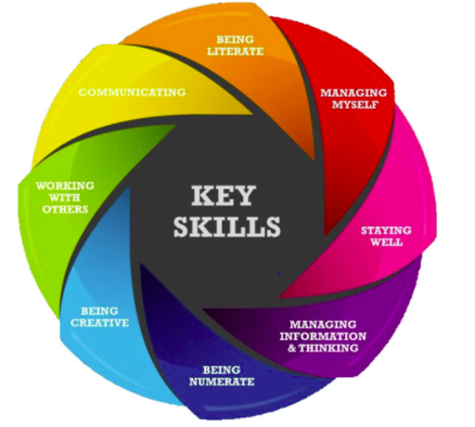 Key Skills Graphic